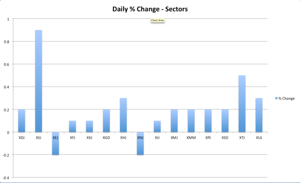 Daily sector performance