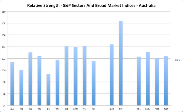 OZ RS Sectors