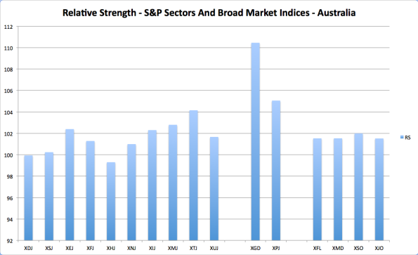 OZ Sector Strength