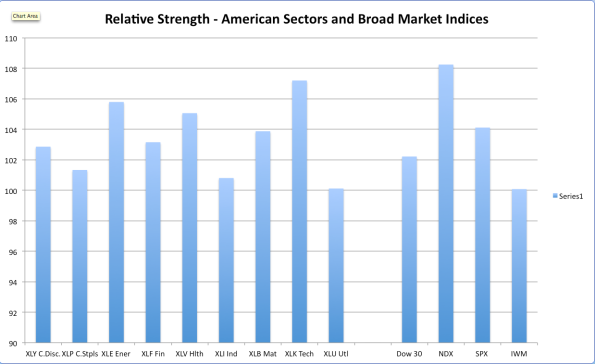 US RS Sectors