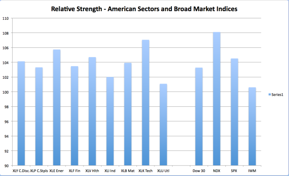 US Sector Strengths
