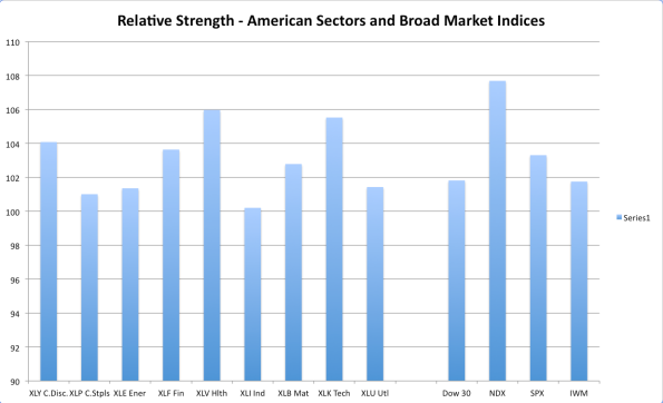 U.S. Sector RS
