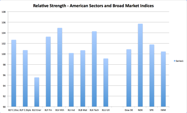 US Sector RS