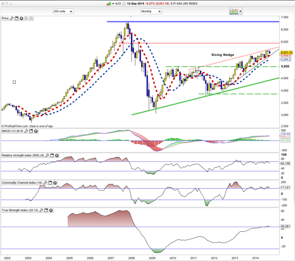 XJO Monthly