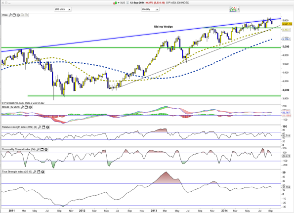 XJO Weekly