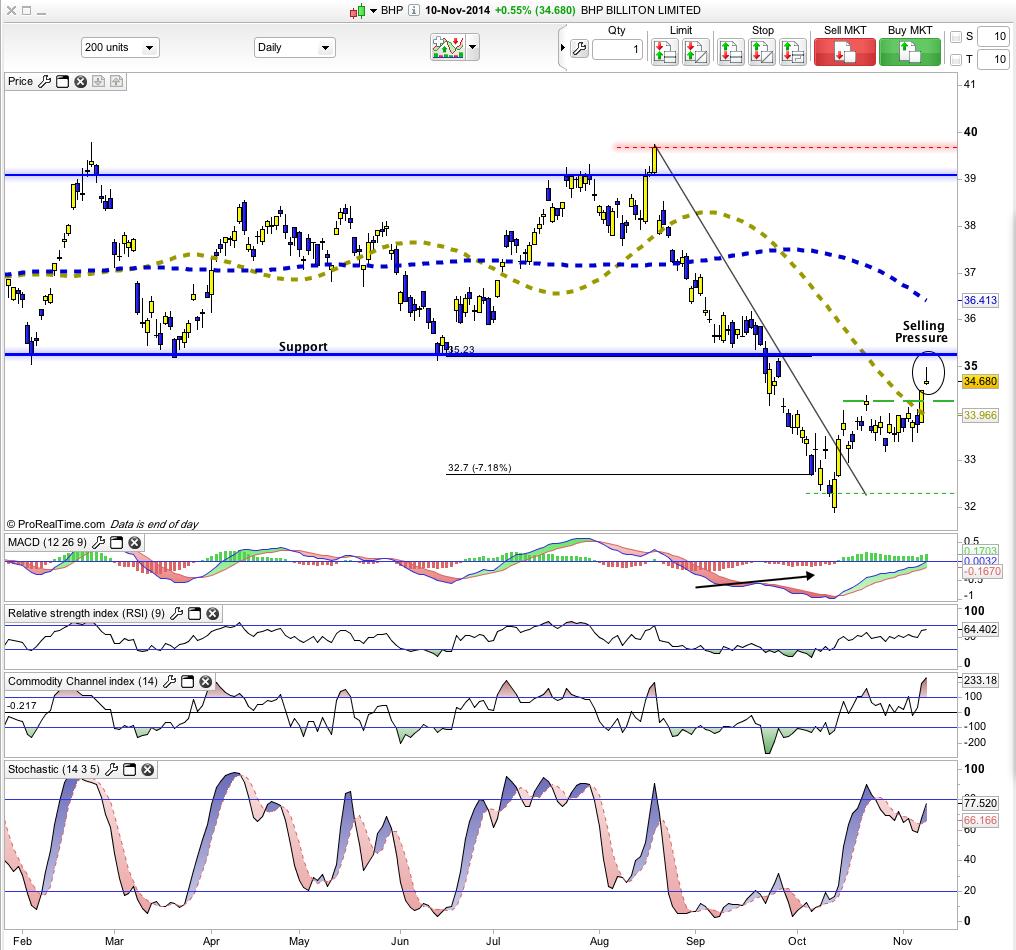 Uk stock options trading
