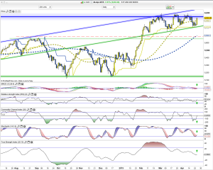 xjo daily