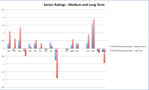 Sector Rating