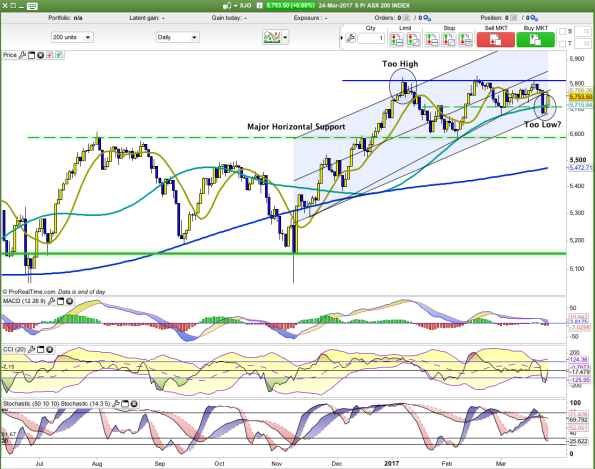 XJO DAILY.png