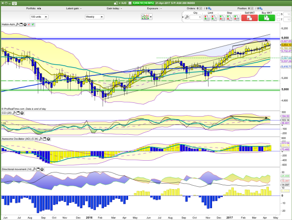 xjo weekly.png